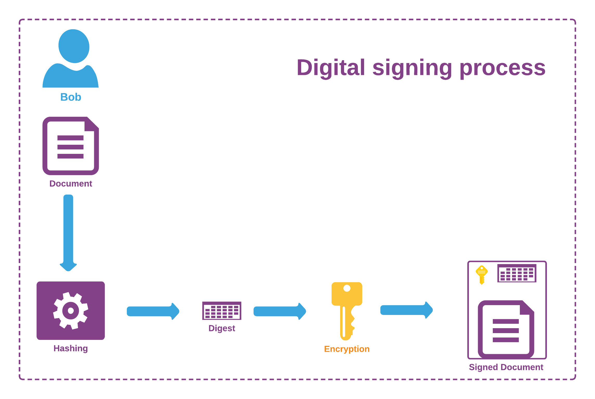Document digital signing process using a private/public key pair
